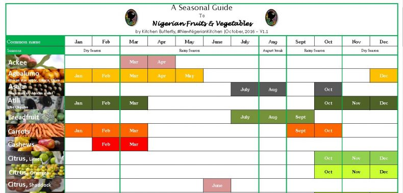 In season nigerias 1st seasonal produce calendar