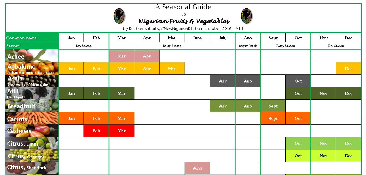 in season nigeria s 1st seasonal produce calendar kitchen butterfly